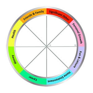 Wheel of Life Categories on Colourful Wheel